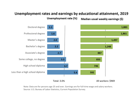 Women with High Educational Attainment Are Closing the Gender Employment GAP but Lag in Salary