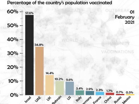 Race to Vaccinate