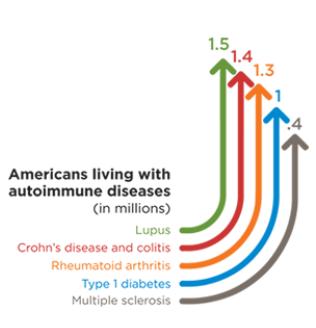 Autoimmune Disease-New Theories