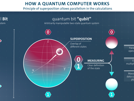 Quantum Computing-Promise to be Realized?