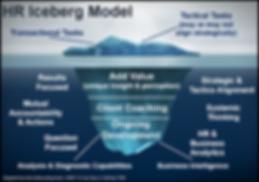 HR Iceberg Model.png