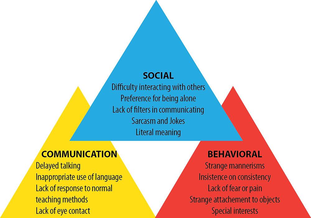 ASD Characteristics