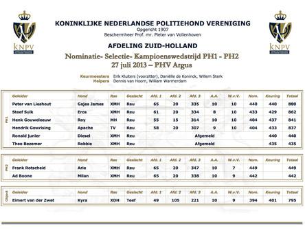 Nominatie- Selectie- Kampioenswedstrijd PH1 - PH2