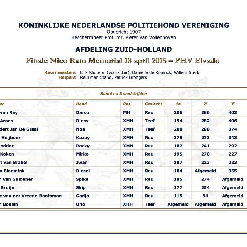 nrm-2015_eindstand
