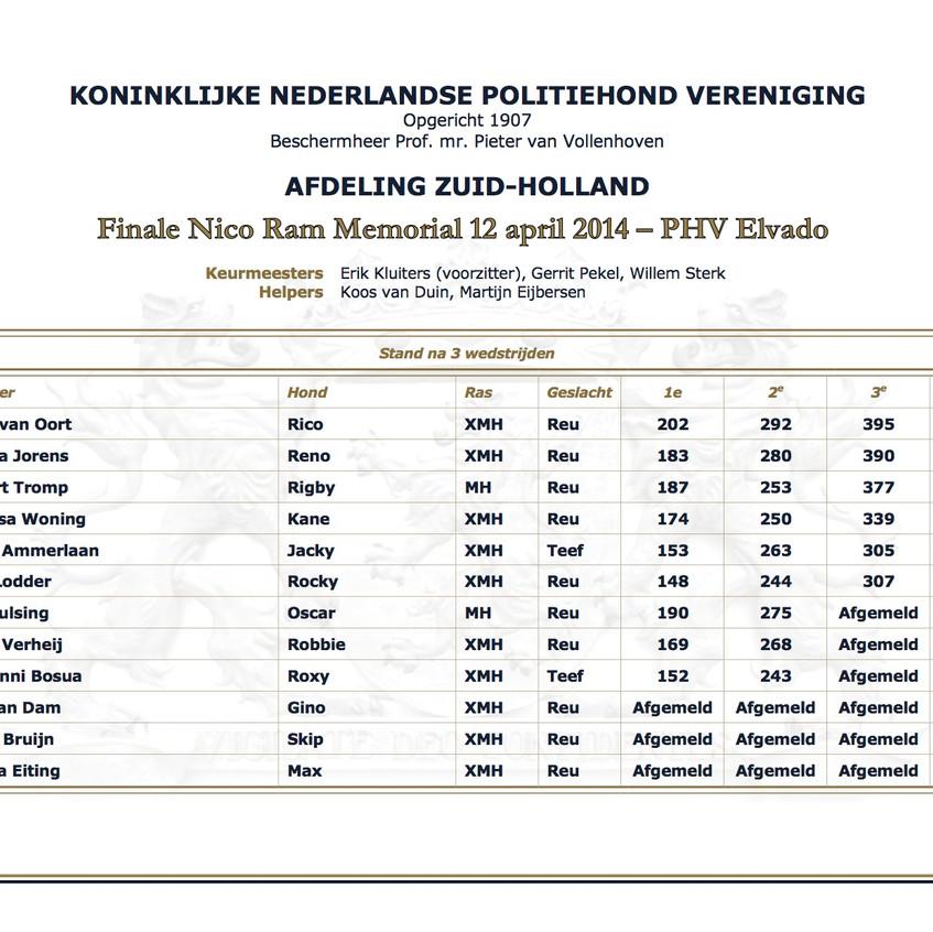 nrm-2014_eindstand