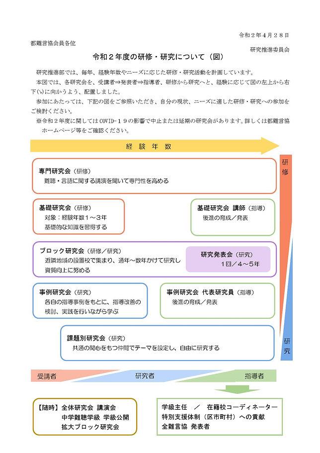 令和2年度_都難言協_研修・研究について(図)_000001.jpg