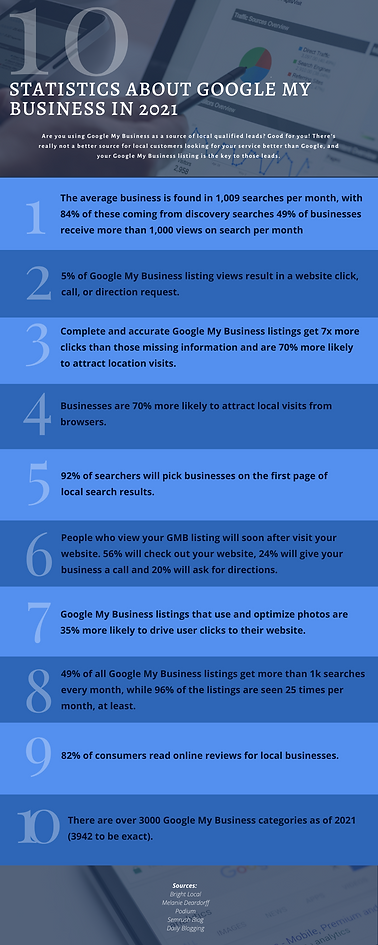 Infographic 10 Stats About Google My Bus