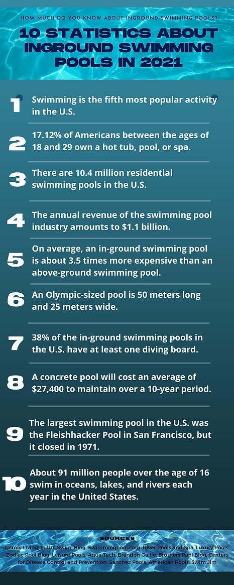 Cal Pool Care 101 Statistics about Ingro