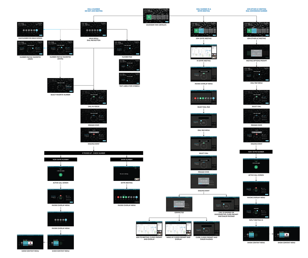 Dialing Workflow - Updated.png