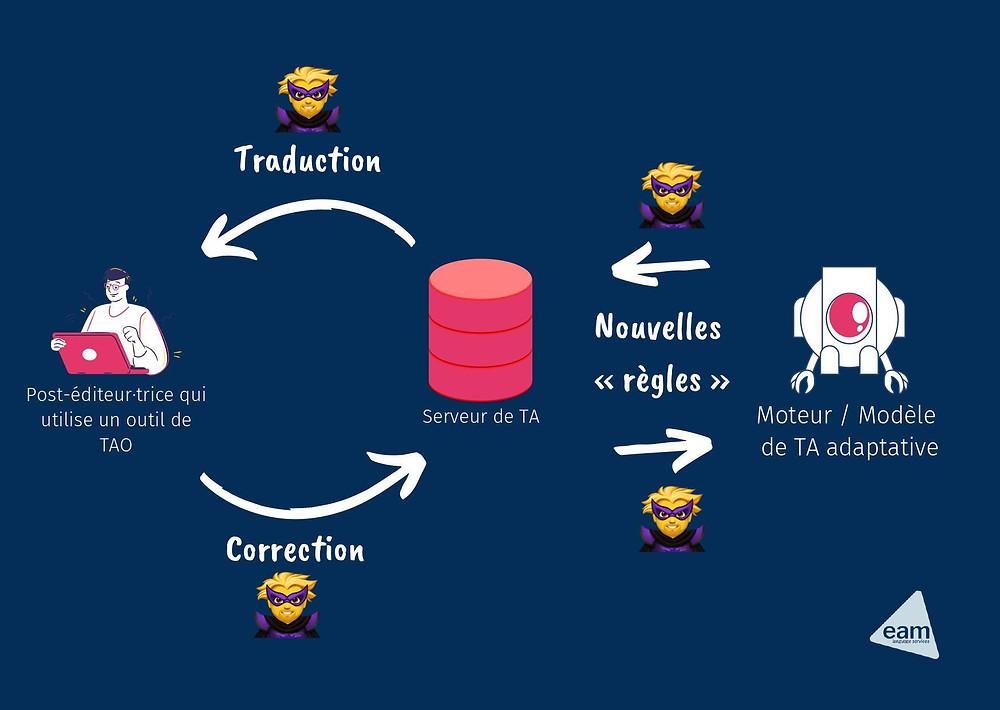 Image protection des données