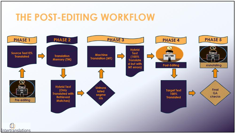 Les trois étapes d'une post-édition
