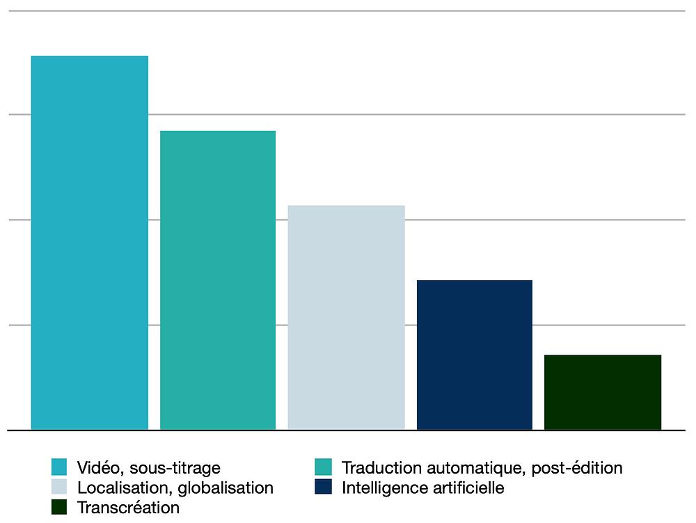 Classement des tendances dans l'industrie des services linguistiques