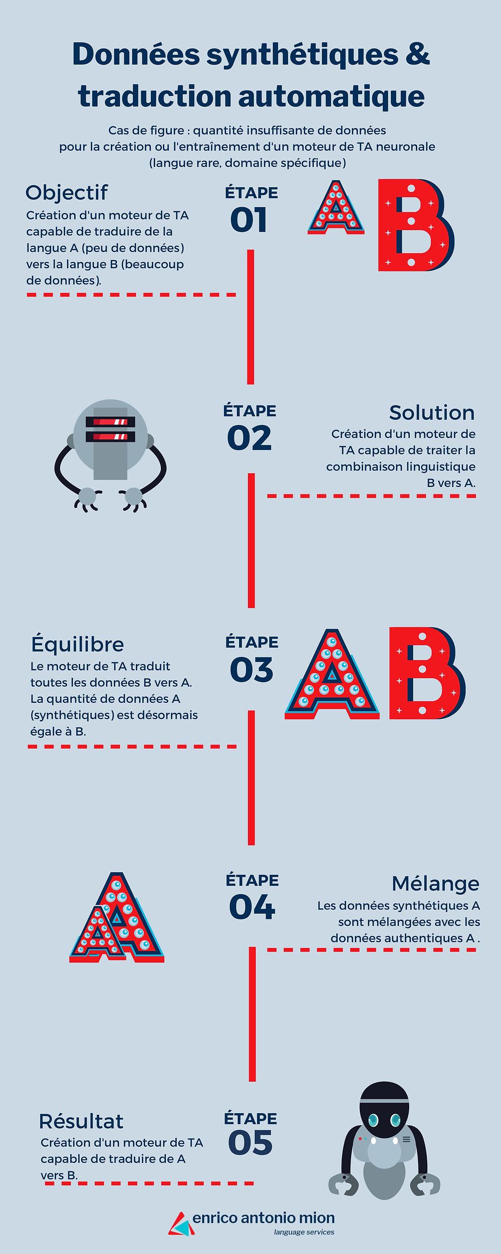 Infographie : données synthétiques et TA