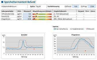 Hormon-Speichel-Analyse_Bild_3fach.JPG