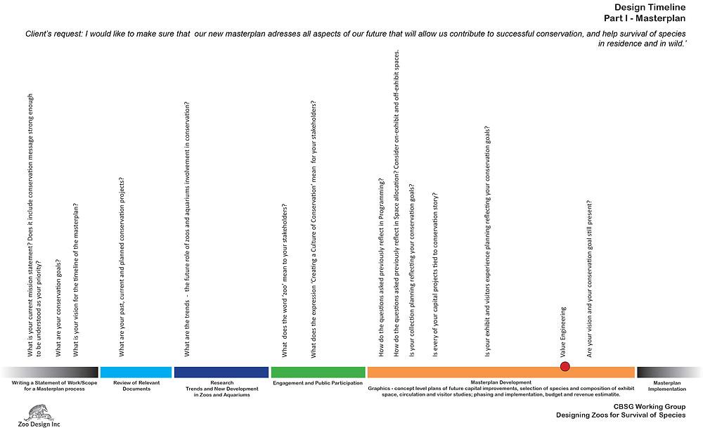 CBSG Project Timeline