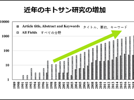 近年のキトサン研究の増加