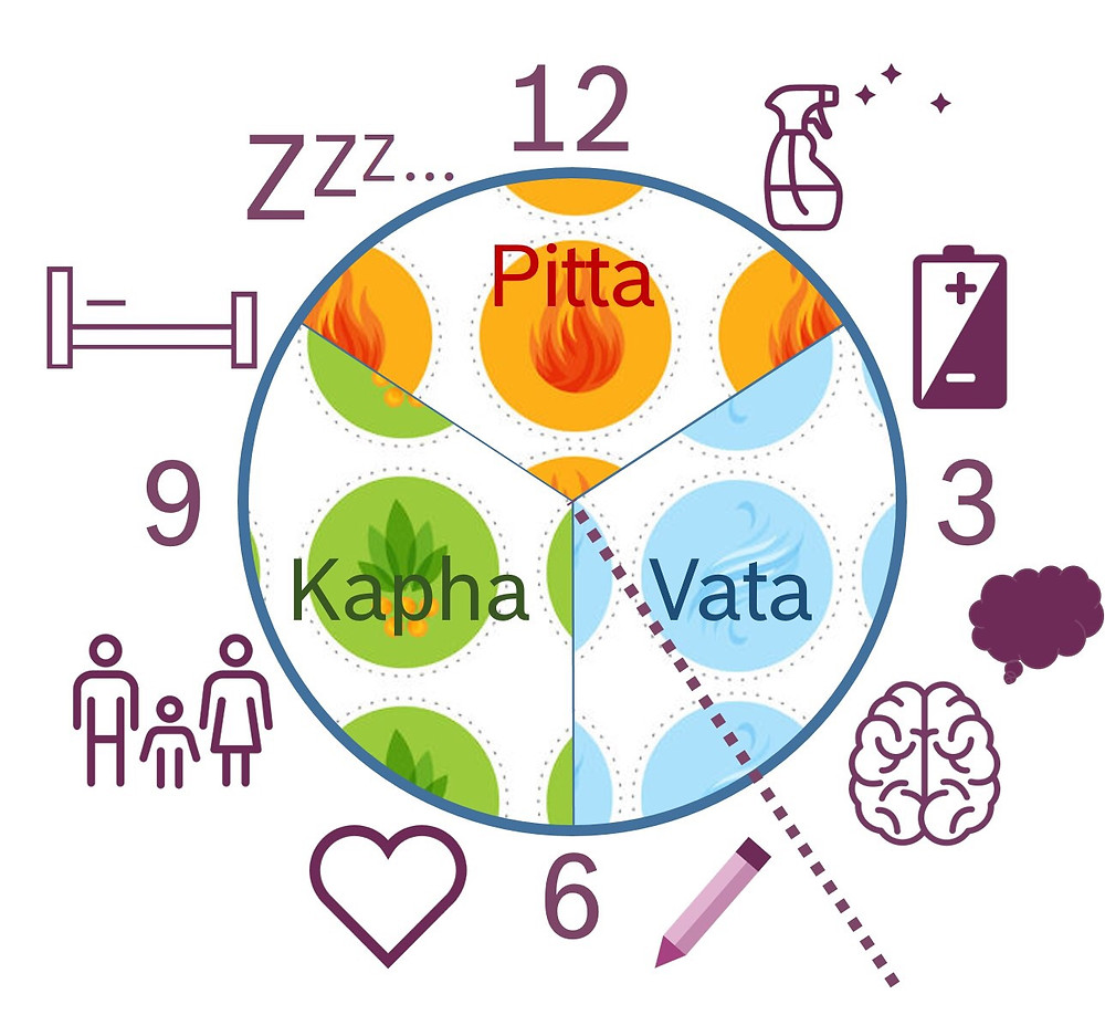 Infografik ayurvedische Uhr