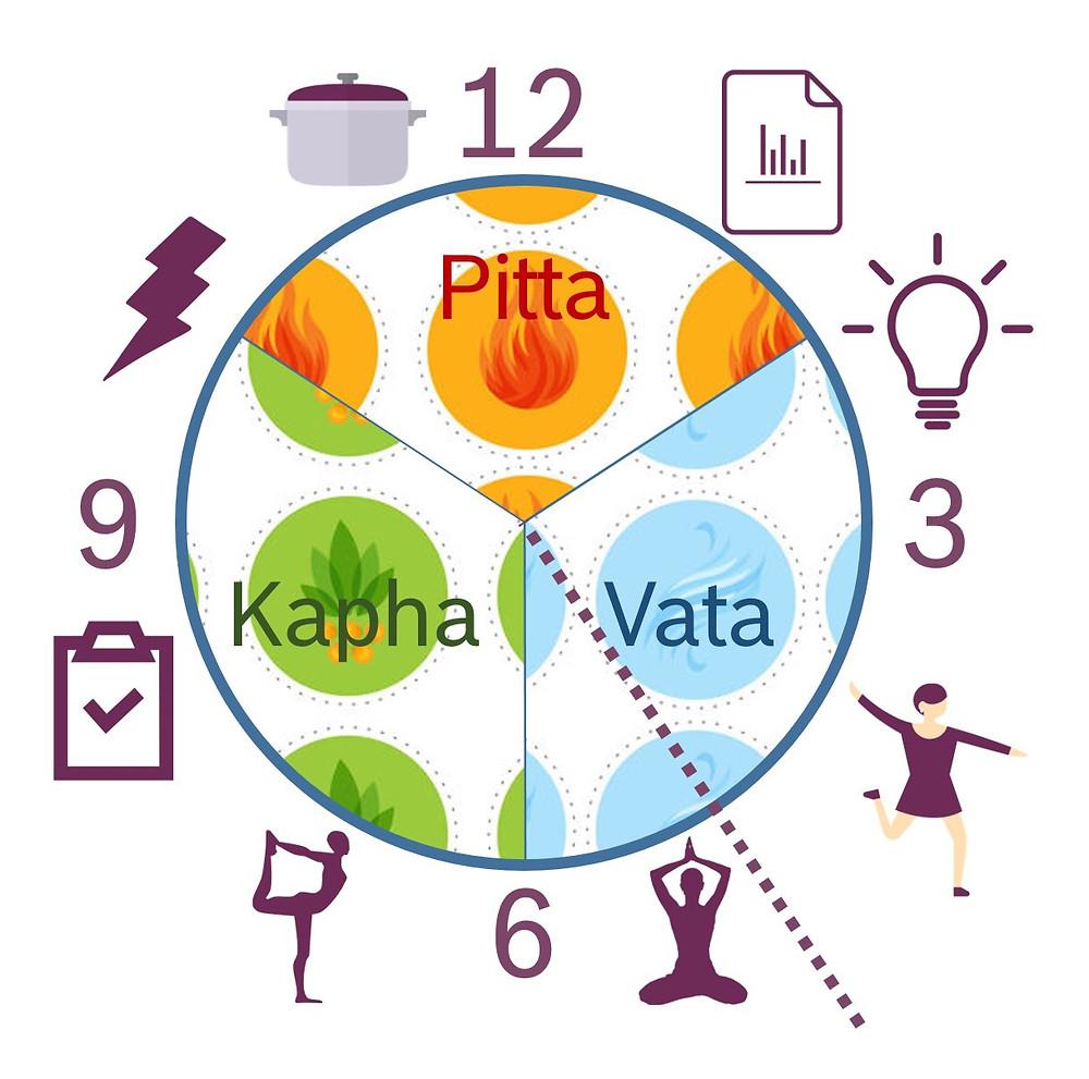 Ayurvedische Uhr