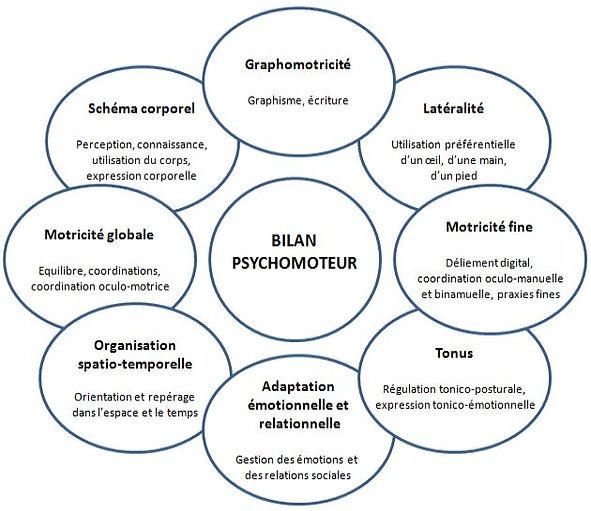 Domaines bilan psychomoteur.JPG