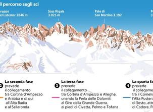 Grande Carosello delle Dolomiti.Selva di Cadore - Cortina d'Ampezzo - Arabba. Tra sogno e realta'.