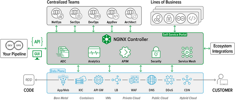 NGINX Controller.png