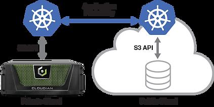 Cloudain App Portability.png