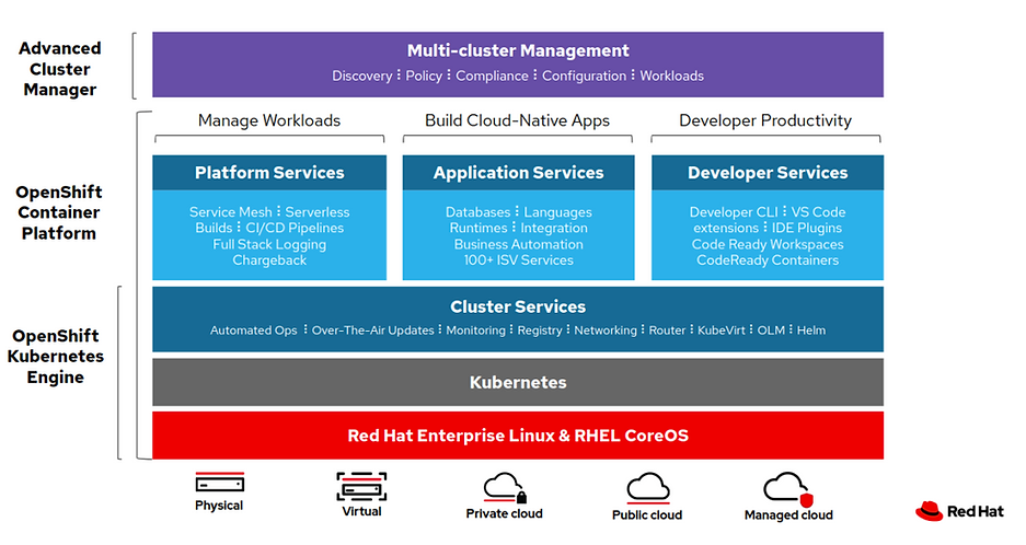 OpenShift-Overview.png