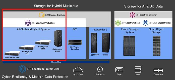 IBM-Storage Portfolio-2020_1kpx.png