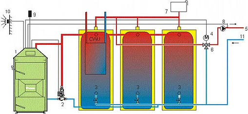 Wood Gasification Boiler with Multiple Hot Water Tanks