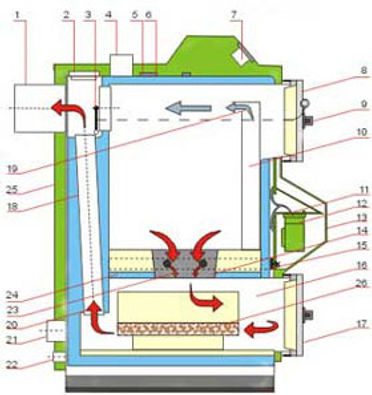 Wood Gasification Boiler Airflow