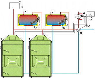 Wood Gasification Boilers in Cascade