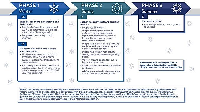 Phase timeline for web_1.jpg