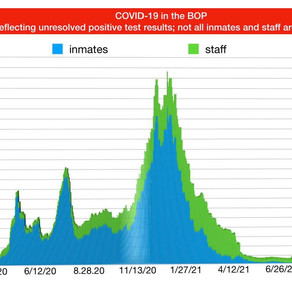 July 26, 2021: BOP COVID-19 and COMPASSIONATE RELEASE UPDATE