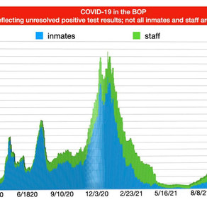 September 8, 2021: COMPASSIONATE RELEASE and BOP COVID-19 BLOG