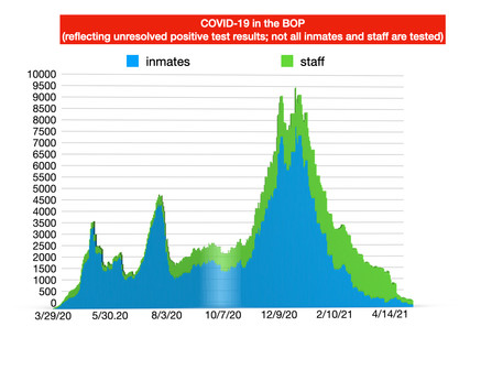 BOP COVID-19 UPDATE -- May 10, 2021