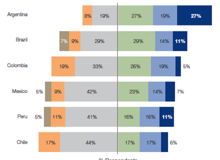 Investor survey on private equity interest for Argentina (LAVCA / CA)