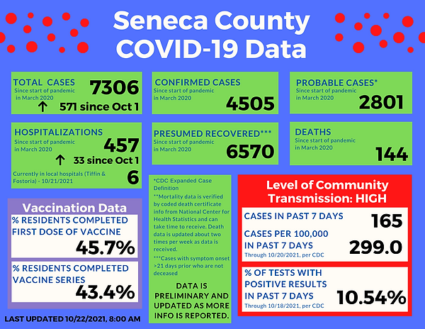 COVID-19 Data_10.22.2021.png