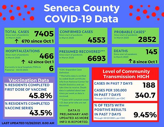 COVID-19 Data Upload_10.26.2021.png