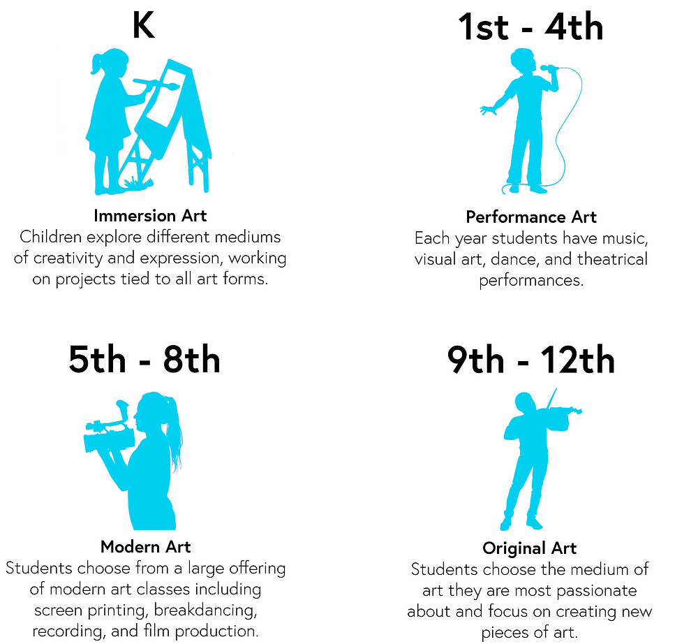 K-12 Arts Education Models.