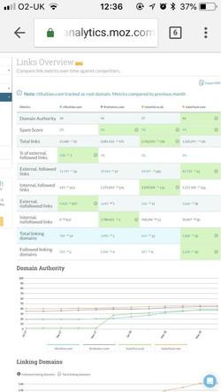 Quality backlink profile