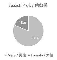 Assist-Prof.PNG