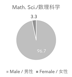 MathSci_all.PNG
