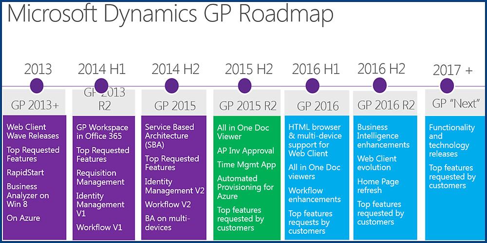2016-Roadmap