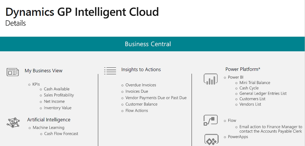 Dynamics GP Intelligent Cloud- Business Central