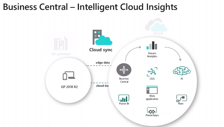 Business Central- Intelligent Cloud
