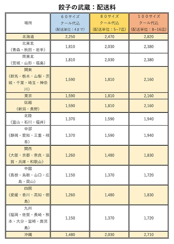 餃子の武蔵ネット配送料.png