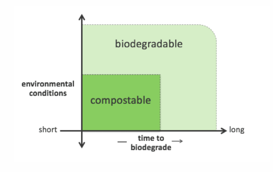 differences between biodegradable and compostable