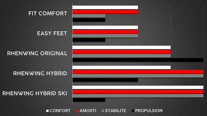 Graphique comparatif Produits.png