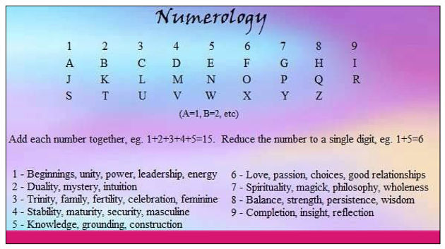 Destiny Number and Life Path, plus Partner Numerology
