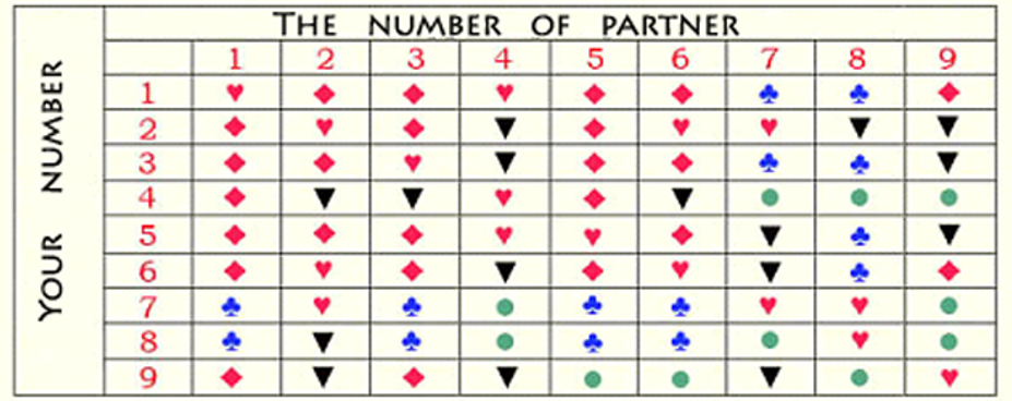 Destiny Number and Life Path, plus Partner Numerology Compatibility!